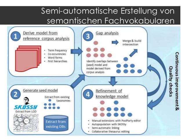 Österreichischer Steuerrechtsthesaurus Grundstruktur