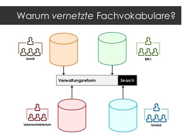 Standard basierte, vernetzte Fachthesauri  50 Mrd. Fakten  • • • •  EuroVoc Thesaurus Sozial-Wissenschaften DBPedia Standa...