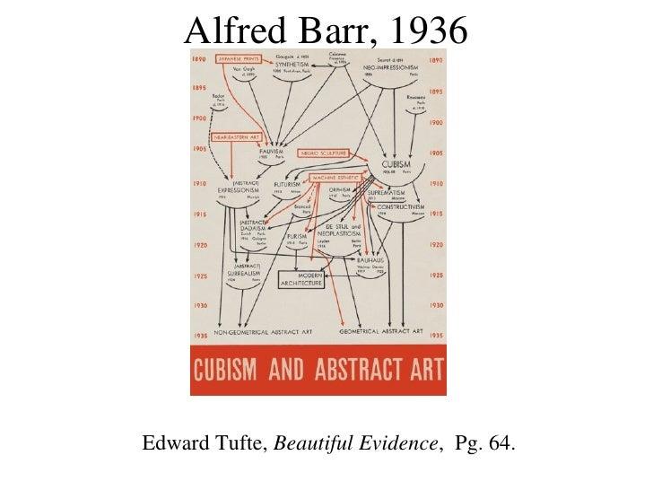 Alfred Barr, 1936 Edward Tufte,  Beautiful Evidence ,  Pg. 64.
