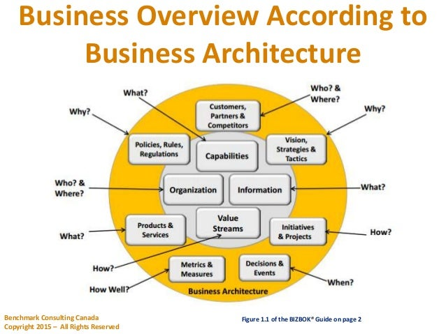 Iris business architect strategies for migrating for Architecture definition wikipedia