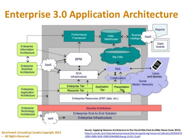 Iris business architect strategies for migrating government legacy enterprise 30 application architecture malvernweather Gallery