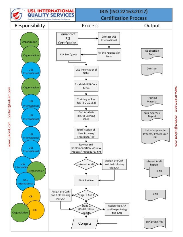 Iris Certification Iso 221632017 Process
