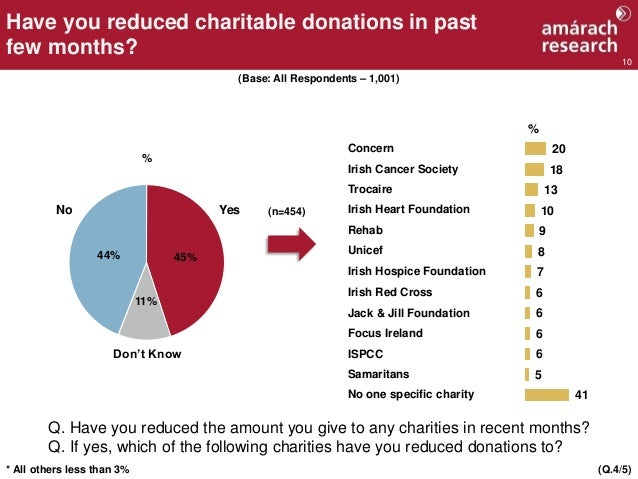 10 Have you reduced charitable donations in past few months? (Q.4/5)* All others less than 3% Concern Irish Cancer Society...