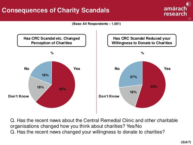 11 Consequences of Charity Scandals (Q.6/7) % 62% 19% 19% YesNo Don't Know (Base: All Respondents – 1,001) % 55% 18% 27% Y...