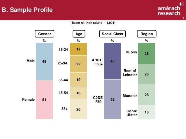 4 B. Sample Profile Male Gender Age Social Class Region % % % % Female 16-24 35-44 ABC1 F50+ C2DE F50- Dublin Rest of Lein...