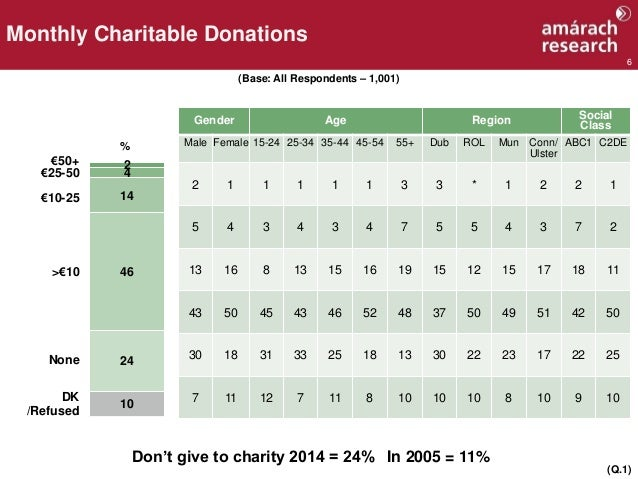 6 Monthly Charitable Donations (Base: All Respondents – 1,001) €50+ >€10 2 4 14 46 24 10 % None DK /Refused (Q.1) €25-50 €...