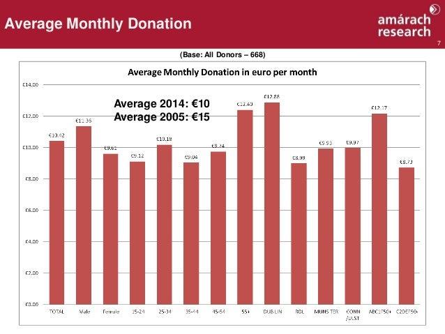7 Average Monthly Donation (Base: All Donors – 668) Average 2014: €10 Average 2005: €15
