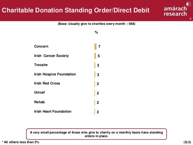 9 Charitable Donation Standing Order/Direct Debit (Base: Usually give to charities every month – 668) (Q.3) A very small p...