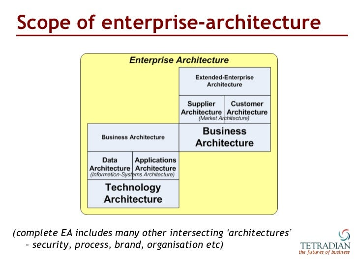 ... Enterprise Architecture ); 3. Idea