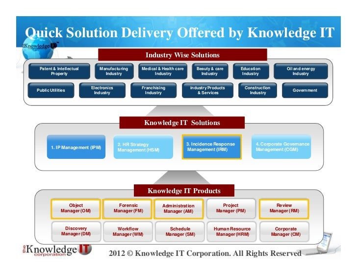 Quick Solution Delivery Offered by Knowledge IT                                                          Industry Wise Sol...