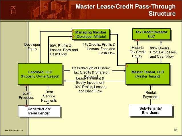 Historic Rehabilitation Tax Credits: Using Tax Incentives to