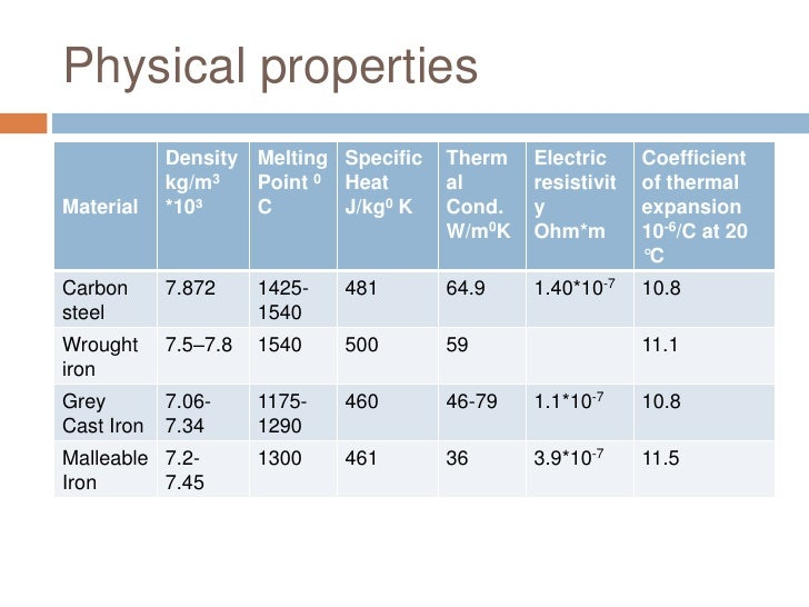 The physical properties of iron