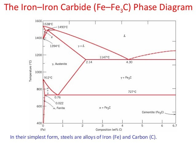 Iron carbon diagram