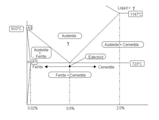 Basic phase diagram search for wiring diagrams iron carbon phase diagram basic definations rh slideshare net phase diagram basics answer key co2 phase diagram ccuart Choice Image