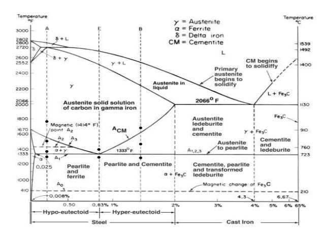 Iron carbon phase diagram & basic definations