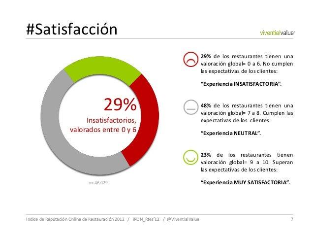 #Satisfacción                                                                                    29% de los restaurantes t...