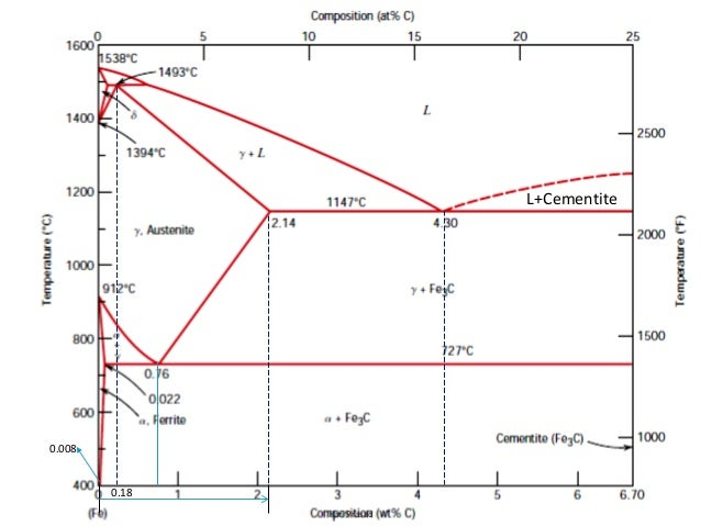 the iron iron carbide phase diagram The iron-iron carbide phase diagram heat treatment of steel features peritectic l d = g  the ironiron carbide phase diagram is the property of its rightful .
