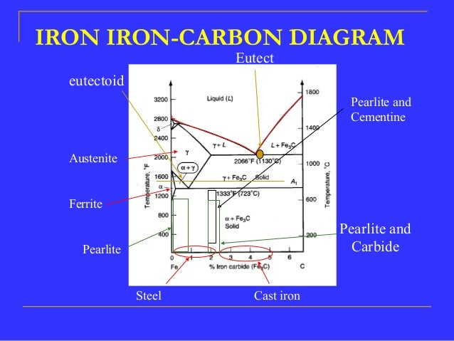 Iron Carbon Equilibrium Diagram Pdf