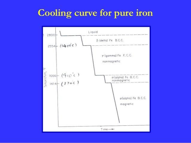 Iron Iron Carbon Equilibrium Diagram