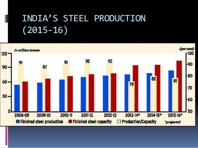 the impact of iron and steel on industry The higher price of steel will also impact the construction industry, which uses the material for beams, and the oil and utility industries, which rely on steel pipelines to build the energy.
