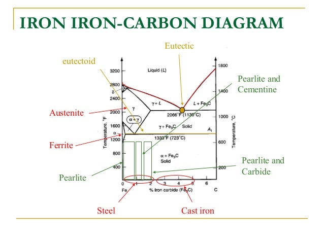 iron carbide