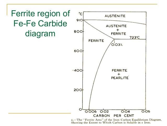 Iron carbon equilibrium phase diagram ppt to pdf