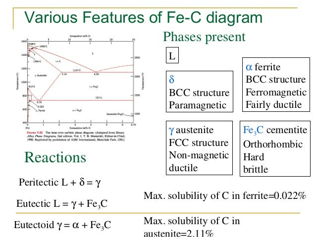 Iron carbon diagram presentation 18 various features of fe c diagram ccuart Gallery
