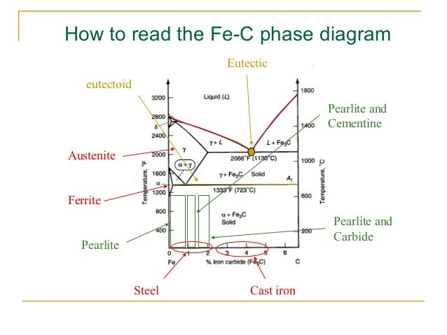 Phase Diagram Ppt Example Electrical Wiring Diagram