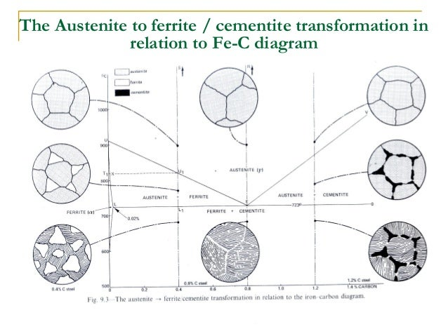 Iron carbon diagram presentation simplified iron carbon phase diagramaustenite pearlite mixture of ferrite cementite 25 ccuart Gallery