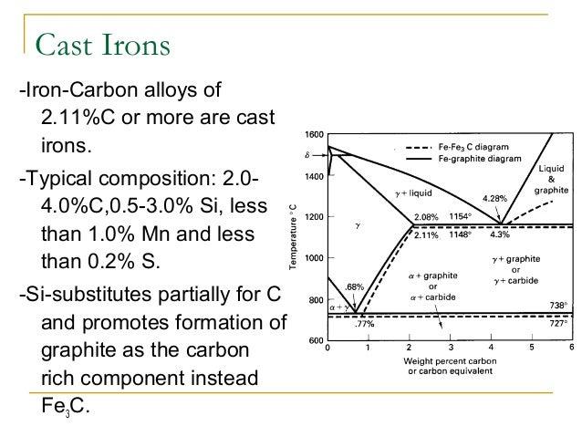 IRON CARBON ALLOYS PDF DOWNLOAD