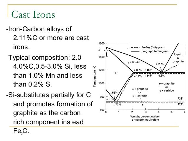 Iron carbon diagram presentation of alloying elements 24 40 cast irons iron carbon ccuart Gallery