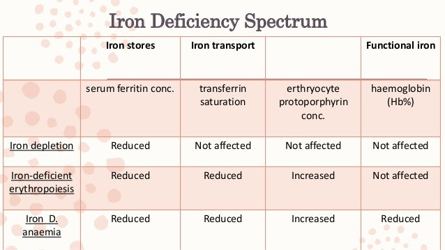 Definition of IDA in Pregnancy – A level of 11 g/dl appears adequate in the first trimester (1B) – 10.5 g/dl in the second...