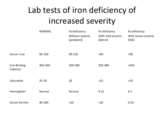 Risk of Cancer in Patients with Iron Deficiency Anemia: A Nationwide Population-Based Study