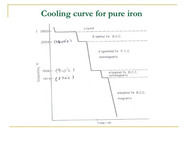 Iron Cooling Diagram Example Electrical Wiring Diagram