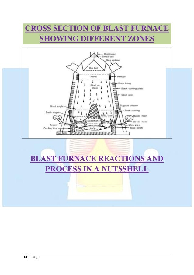 Slag Cross Section : Iron making lecture notes