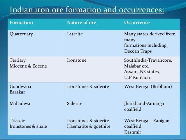Iron Ore Deposits Of India
