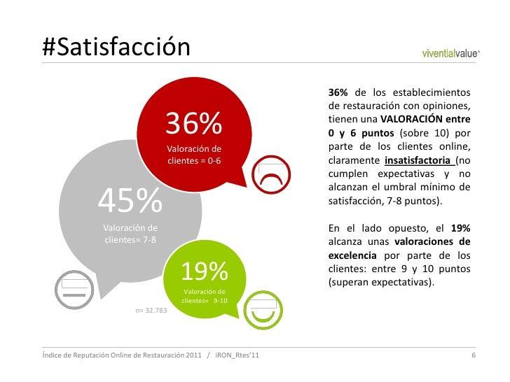 #Satisfacción                                                                  36% de los establecimientos                ...