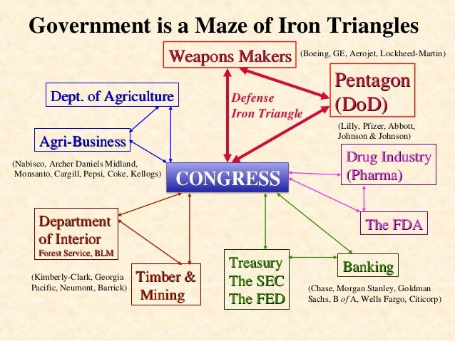 Iron Triangles The Military Industrial Complex