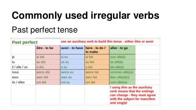 French irregular verb tables – various tenses (past, present, future) 4