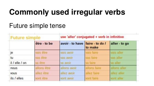 French irregular verb tables - various tenses (past, present, future)