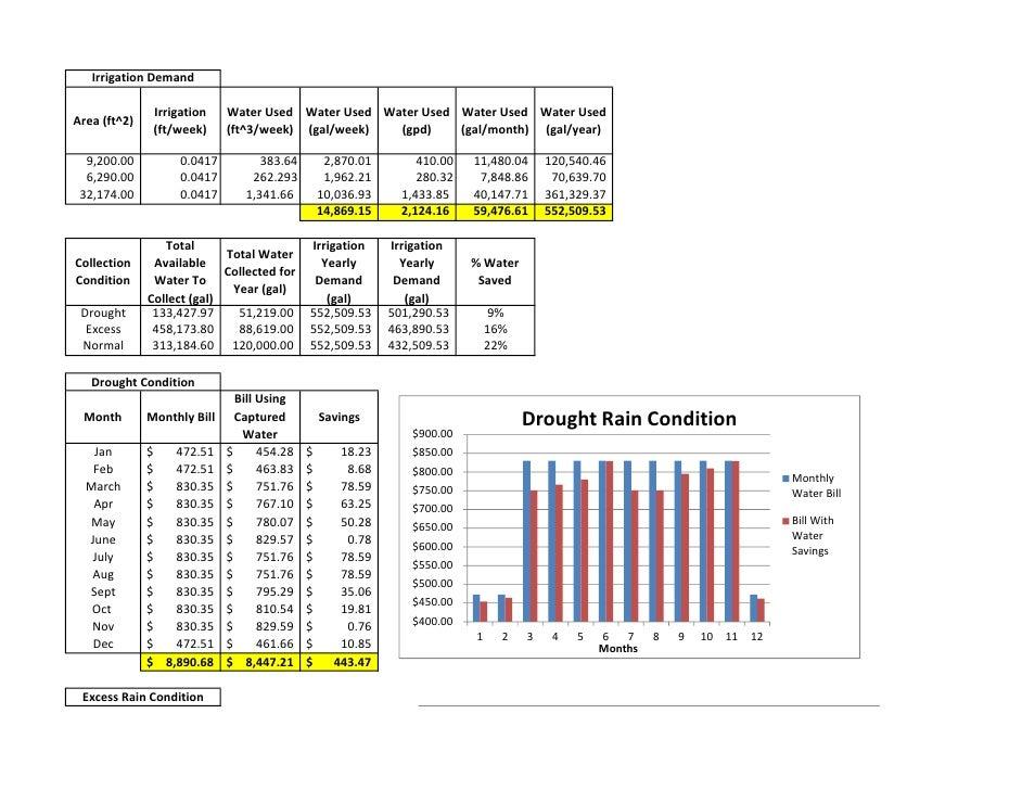 Irrigation Demand               Irrigation    Water Used Water Used Water Used Water Used Water UsedArea (ft^2)           ...