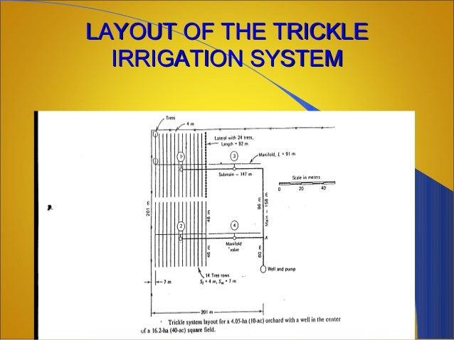 Irrigation Methods In India