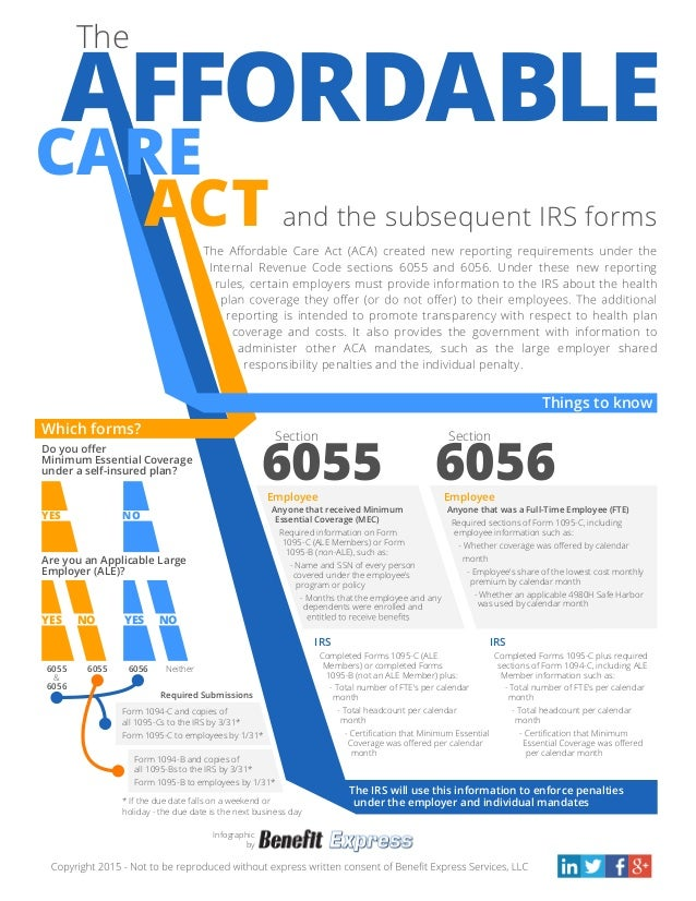 Infographic The Affordable Care Act And The Subsequent Irs Forms