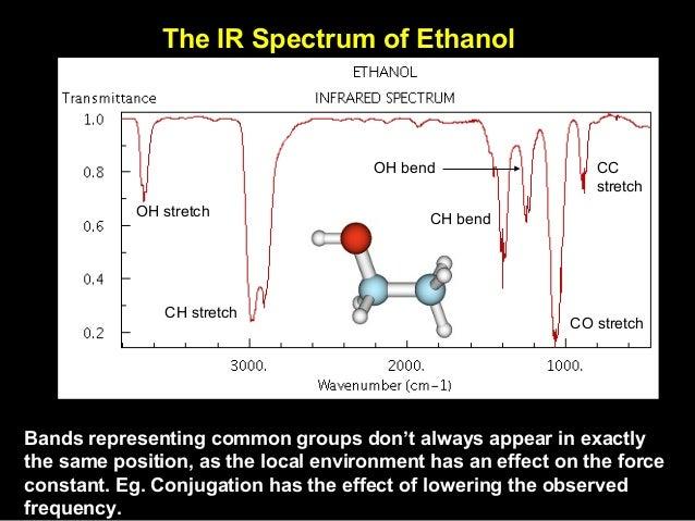 Ir Spectroscopy P K Mani Bckv West Bengal India