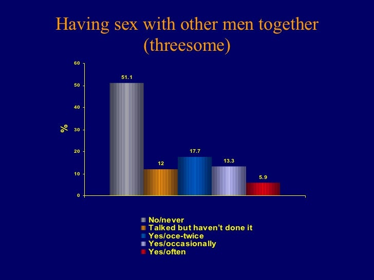 Threesome sex survey
