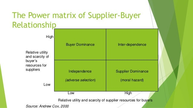 supermarket power of suppliers essay Porter's five forces example essay  porter's five forces analysis sample: uk bottled water industry buyer power  the influence of suppliers is minimal and is .