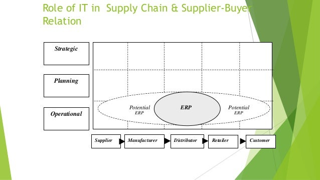 Role of IT in Supply Chain & Supplier-Buyer Relation Supplier CustomerRetailerDistributorManufacturer Strategic Planning O...