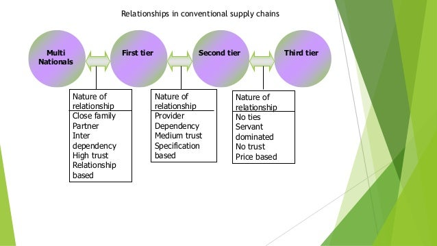 Multi Nationals First tier Second tier Third tier Nature of relationship Close family Partner Inter dependency High trust ...