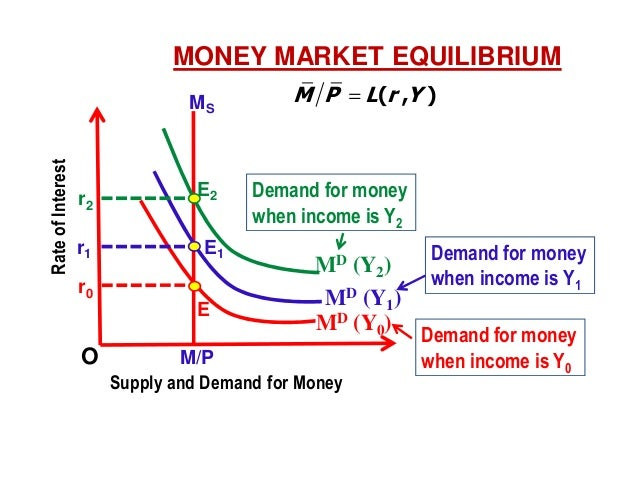 an analysis of the islm and the level of income Study 78 econ 352 final exam flashcards flashcards from  in the islm analysis, the increase in income resulting from a tax cut isthe increase in income .