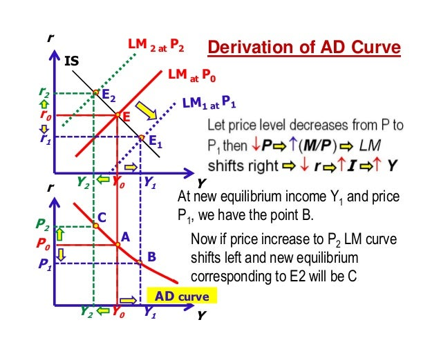 IS-LM Analysis
